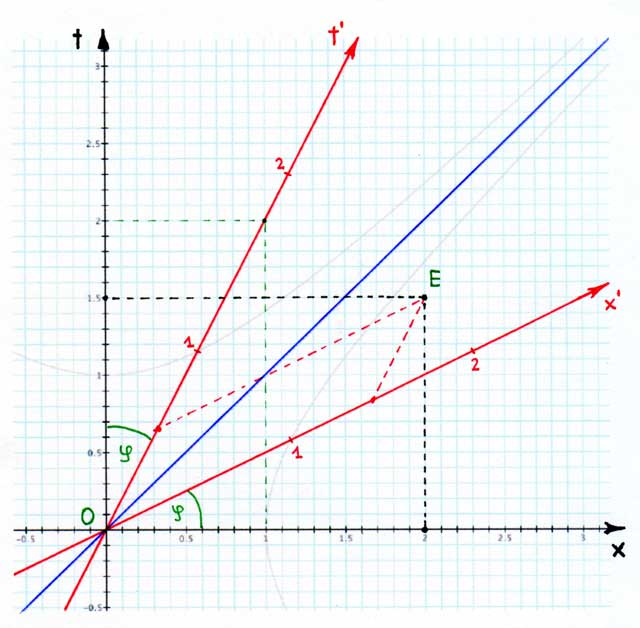 Str and minkowski diagrams relativity k11 str and minkowski diagrams ccuart Images